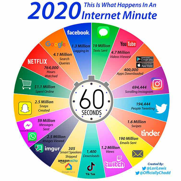 Figura 2. Cifras de lo que ocurre cada minuto en internet. Lori Lewis/Chadd Callahan