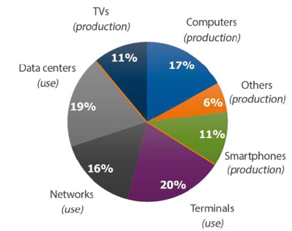 Figura 3. Distribución del consumo eléctrico de las TIC. The Shift Project